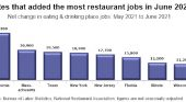 NRA: Restaurant jobs remain below June 2019 levels in 46 states and DC